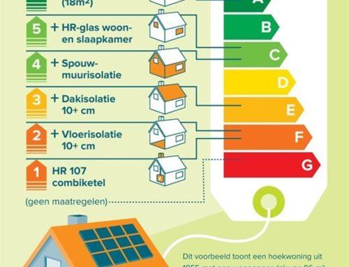 Vraag nog dit jaar uw energielabel aan